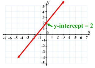 Definition  A y-intercept is when a point on the graph intercept goes    X Intercept Definition